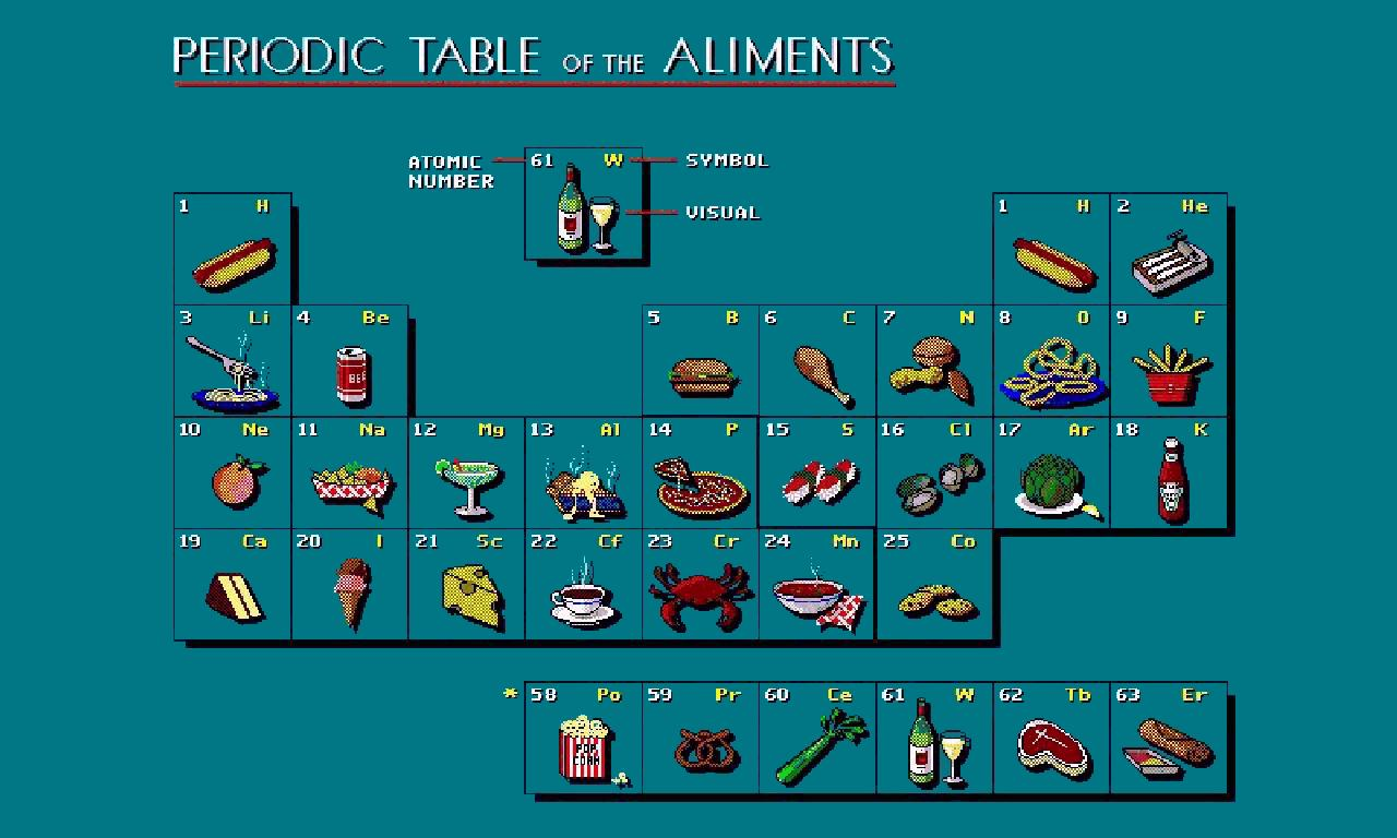 Periodic table of the aliments for 1 20 periodic table