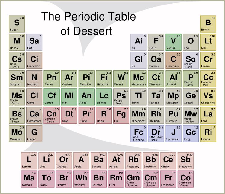 Periodic table of desserts 2006 for 1 20 periodic table